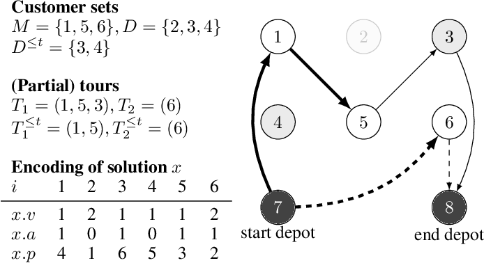 Figure 1 for Dynamic Bi-Objective Routing of Multiple Vehicles