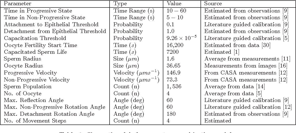 Table 1: Shows the global parameters used in the model.