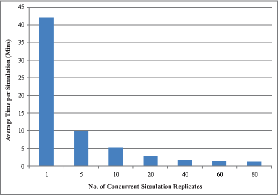 Figure 6: Shows the average time to complete a single simulation when multiple simulations are run concurrently.