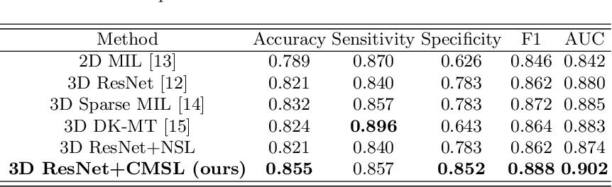 Figure 2 for Deep Angular Embedding and Feature Correlation Attention for Breast MRI Cancer Analysis