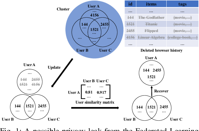 Figure 1 for DEAL: Decremental Energy-Aware Learning in a Federated System