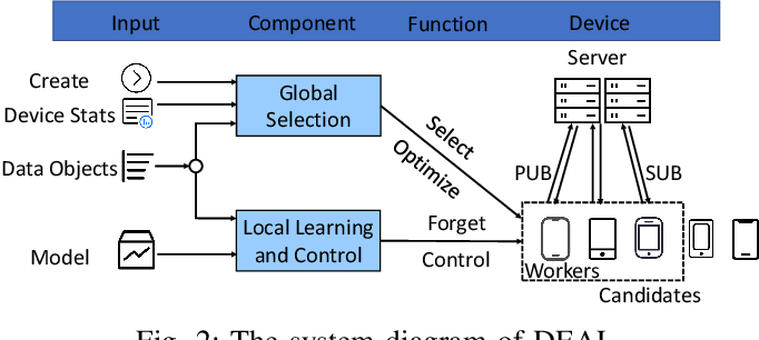 Figure 2 for DEAL: Decremental Energy-Aware Learning in a Federated System