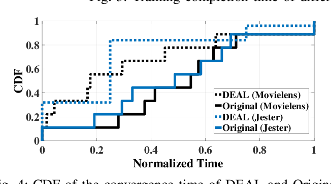 Figure 4 for DEAL: Decremental Energy-Aware Learning in a Federated System