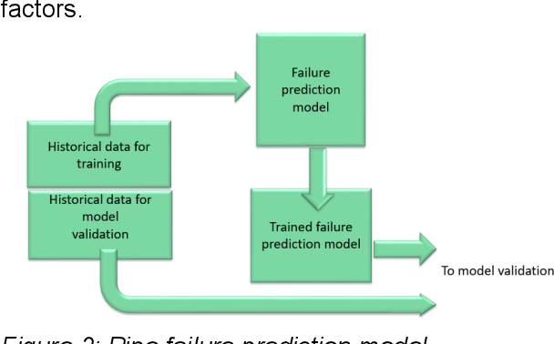 Figure 3 for Utilizing machine learning to prevent water main breaks by understanding pipeline failure drivers