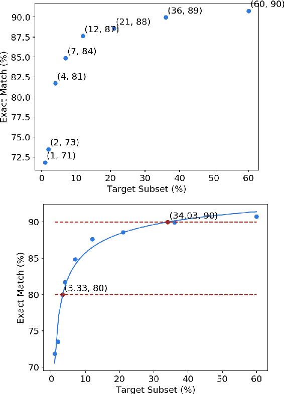 Figure 1 for Assessing Data Efficiency in Task-Oriented Semantic Parsing