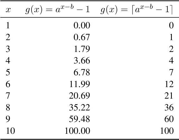 Figure 2 for Assessing Data Efficiency in Task-Oriented Semantic Parsing