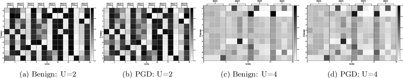 Figure 4 for Local Competition and Stochasticity for Adversarial Robustness in Deep Learning