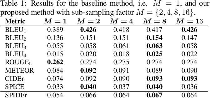 Figure 2 for Temporal Sub-sampling of Audio Feature Sequences for Automated Audio Captioning