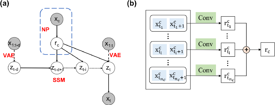 Figure 1 for Neural Physicist: Learning Physical Dynamics from Image Sequences