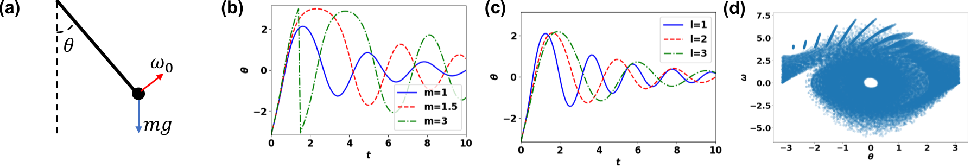 Figure 3 for Neural Physicist: Learning Physical Dynamics from Image Sequences