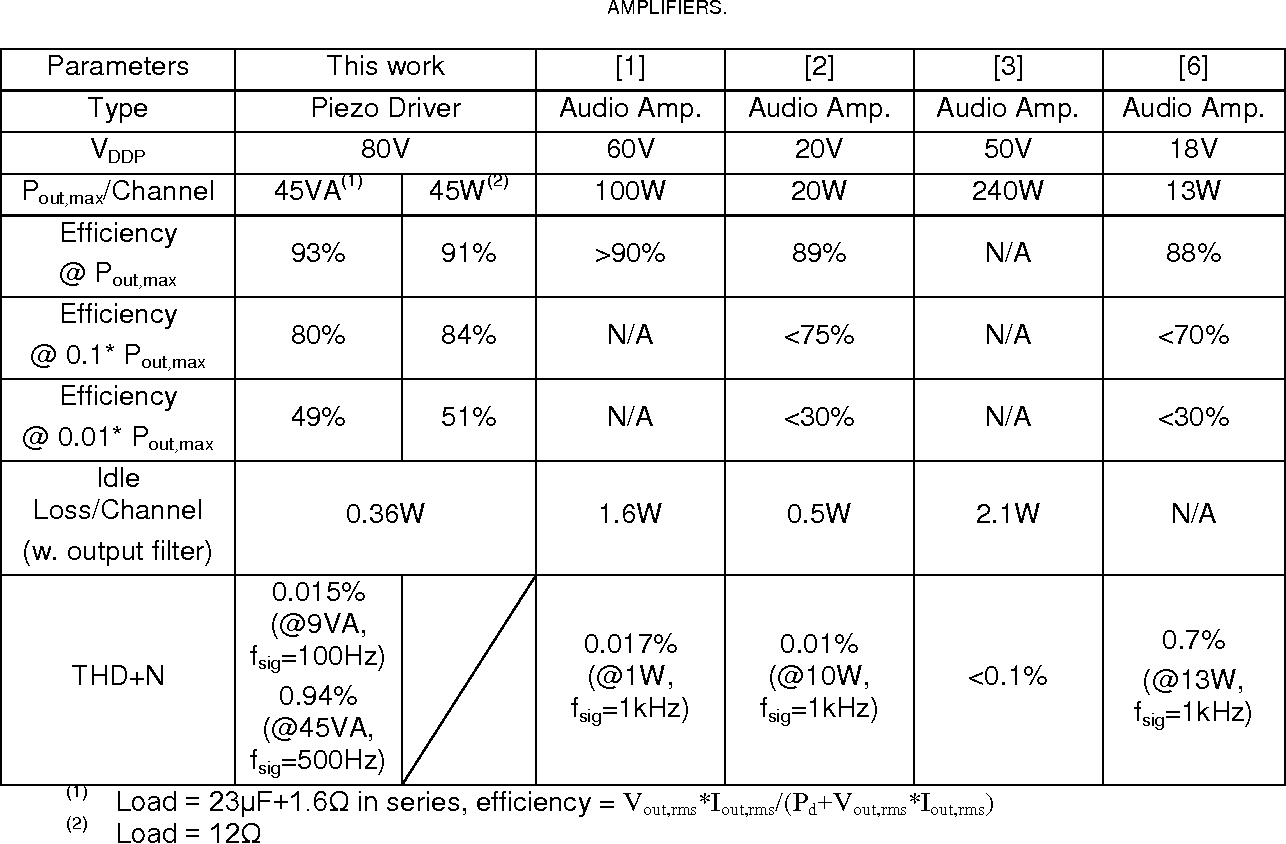 Table IV from A High-Voltage Class-D Power Amplifier With Switching