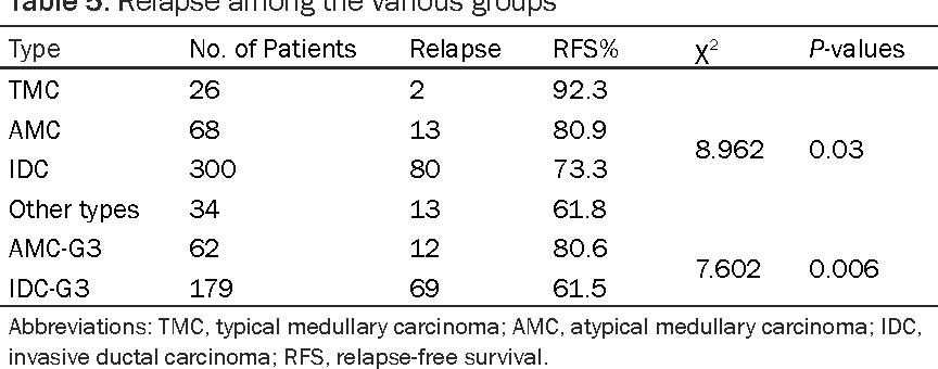 Breast cancer carcinoma medullary tmc