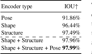 Figure 2 for LEAP: Learning Articulated Occupancy of People