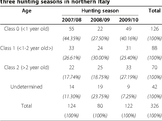 Table 1 Distribution of wild boars (Sus scrofa) that tested positive for Salmonella spp., as classified by age, over three hunting seasons in northern Italy