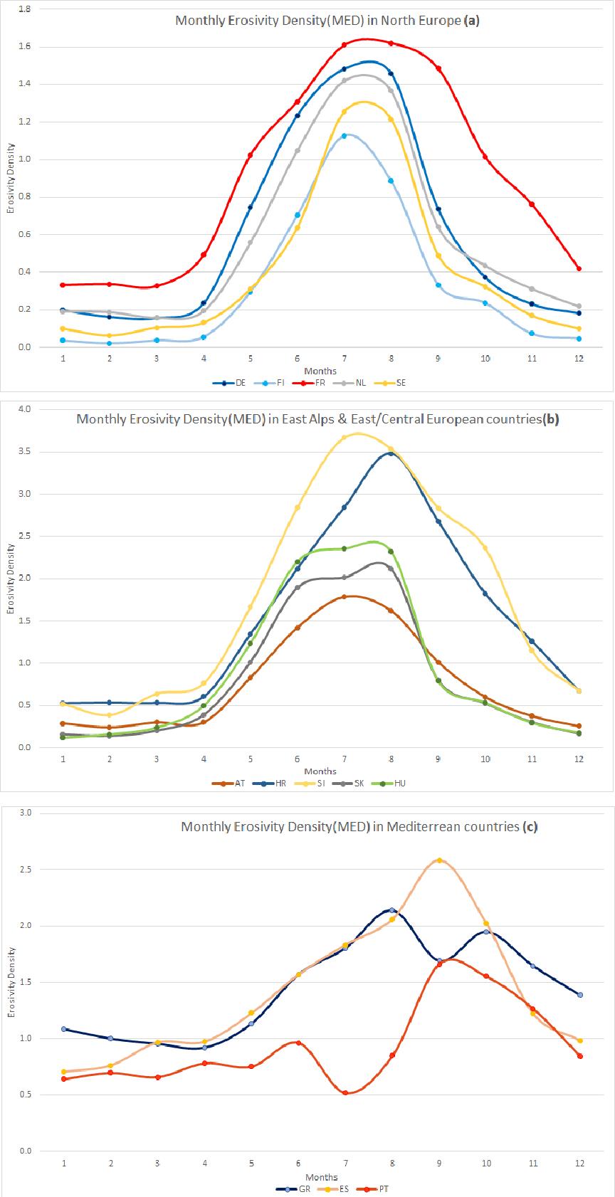 Figure 8 from Monthly Rainfall Erosivity: Conversion Factors