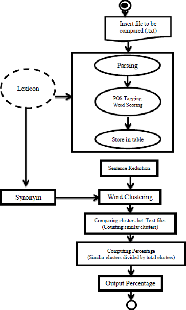 Figure 1 from Context Comparison of Essay-Type Text Files