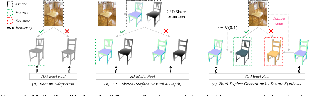 Figure 1 for Hard Example Generation by Texture Synthesis for Cross-domain Shape Similarity Learning