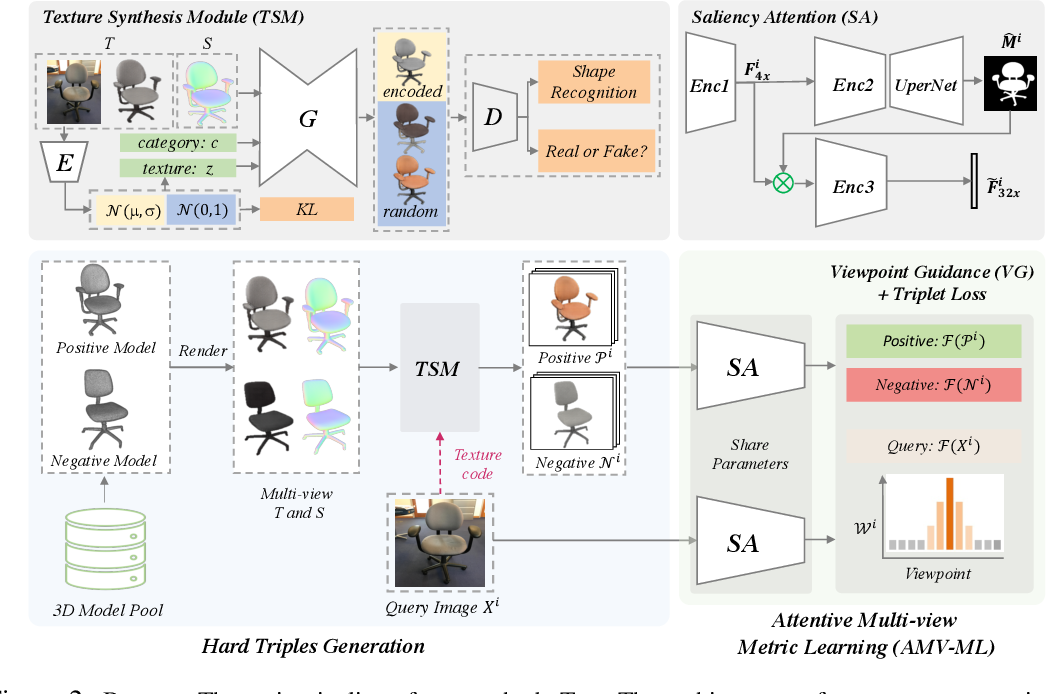 Figure 3 for Hard Example Generation by Texture Synthesis for Cross-domain Shape Similarity Learning