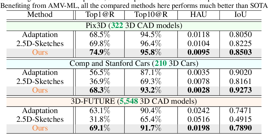 Figure 4 for Hard Example Generation by Texture Synthesis for Cross-domain Shape Similarity Learning