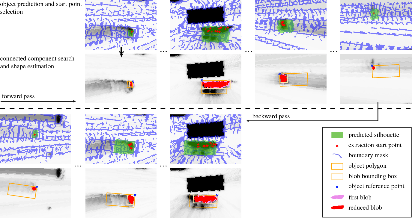 Figure 4 for Offline Object Extraction from Dynamic Occupancy Grid Map Sequences