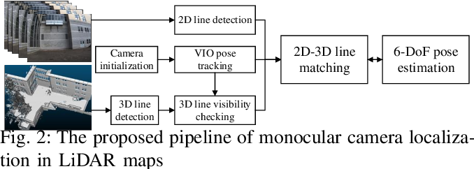 Figure 2 for Monocular Camera Localization in Prior LiDAR Maps with 2D-3D Line Correspondences