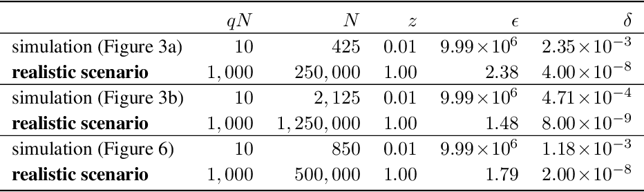Figure 4 for Generative Models for Effective ML on Private, Decentralized Datasets