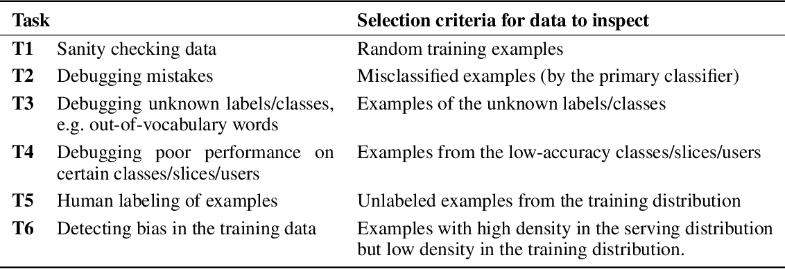 Figure 1 for Generative Models for Effective ML on Private, Decentralized Datasets