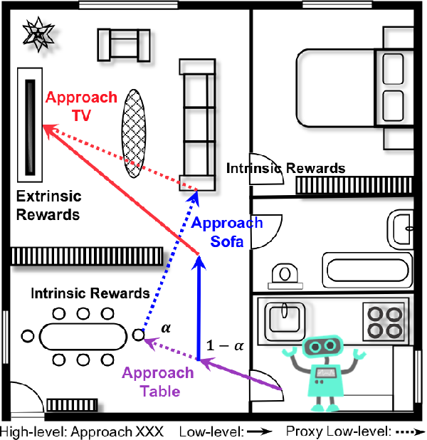 Figure 1 for Efficient Robotic Object Search via HIEM: Hierarchical Policy Learning with Intrinsic-Extrinsic Modeling