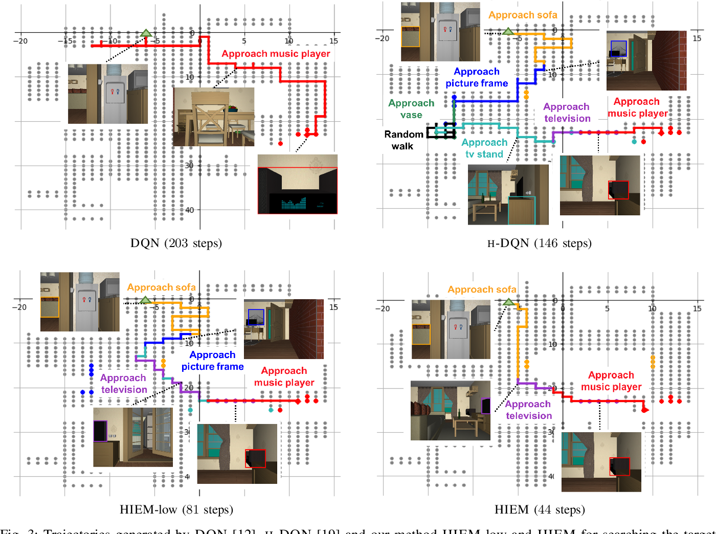 Figure 3 for Efficient Robotic Object Search via HIEM: Hierarchical Policy Learning with Intrinsic-Extrinsic Modeling