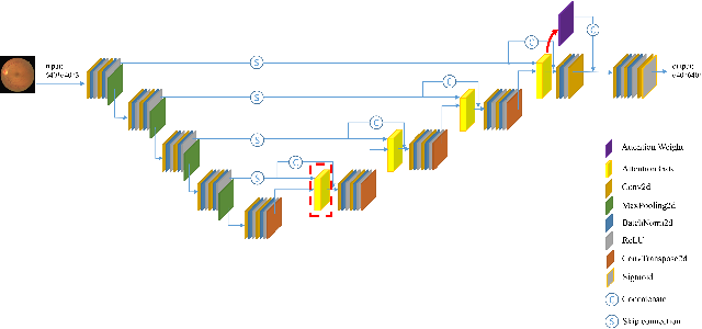 Figure 2 for Connection Sensitive Attention U-NET for Accurate Retinal Vessel Segmentation