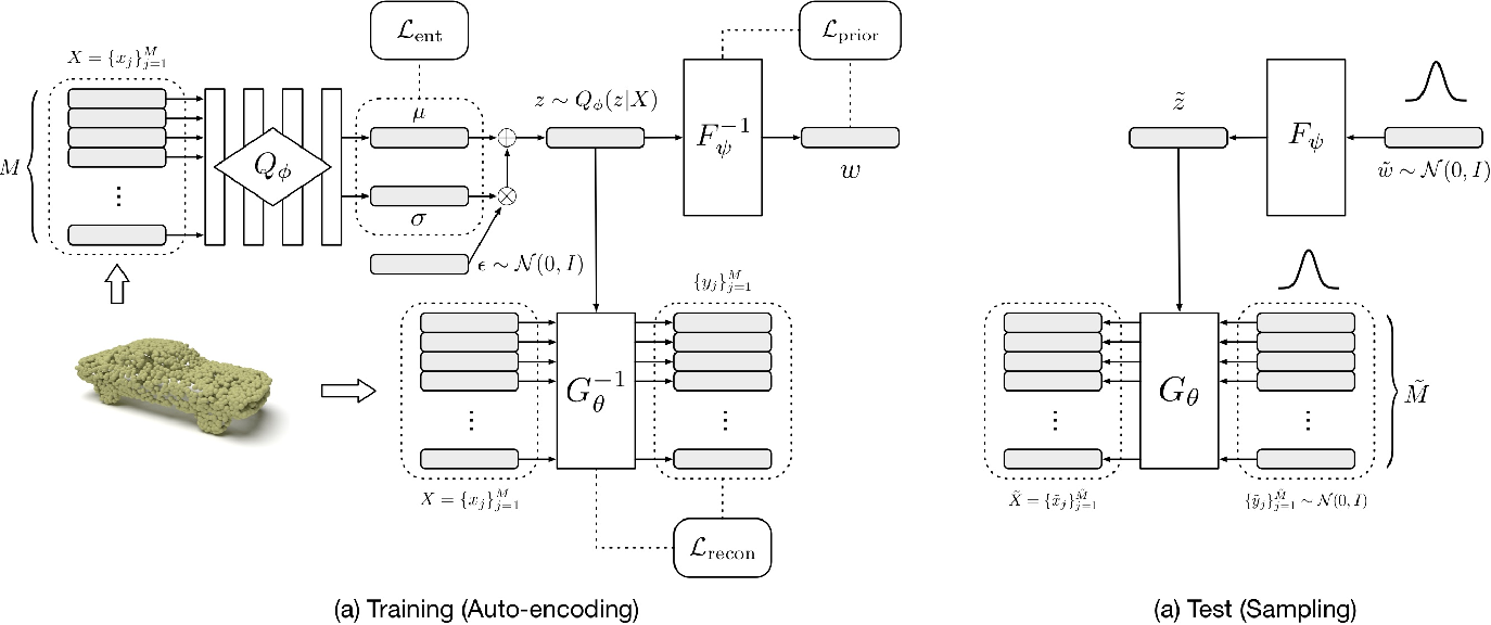 Figure 2 for PointFlow: 3D Point Cloud Generation with Continuous Normalizing Flows
