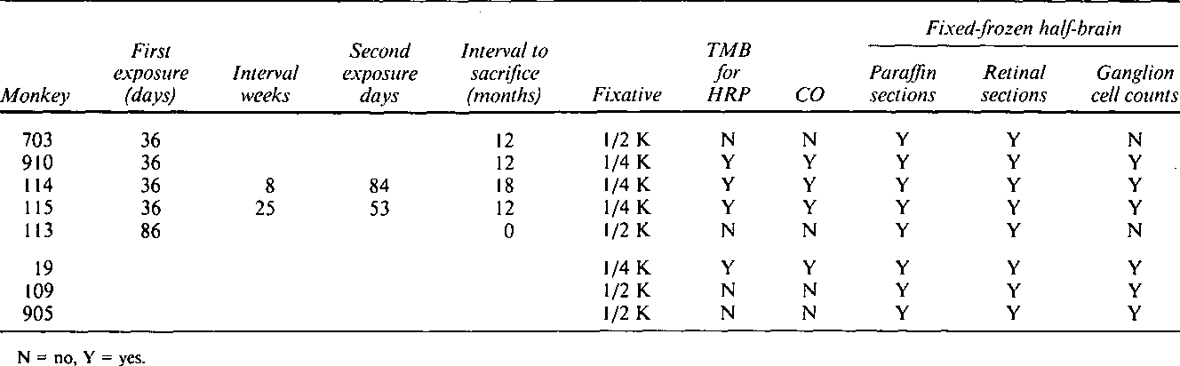 Table 1 From Carbon Disulfide Effects On The Visual System
