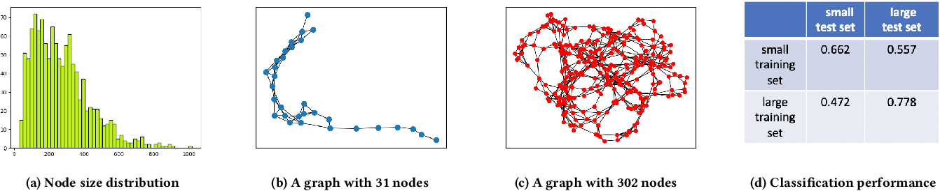 Figure 1 for Non-IID Graph Neural Networks