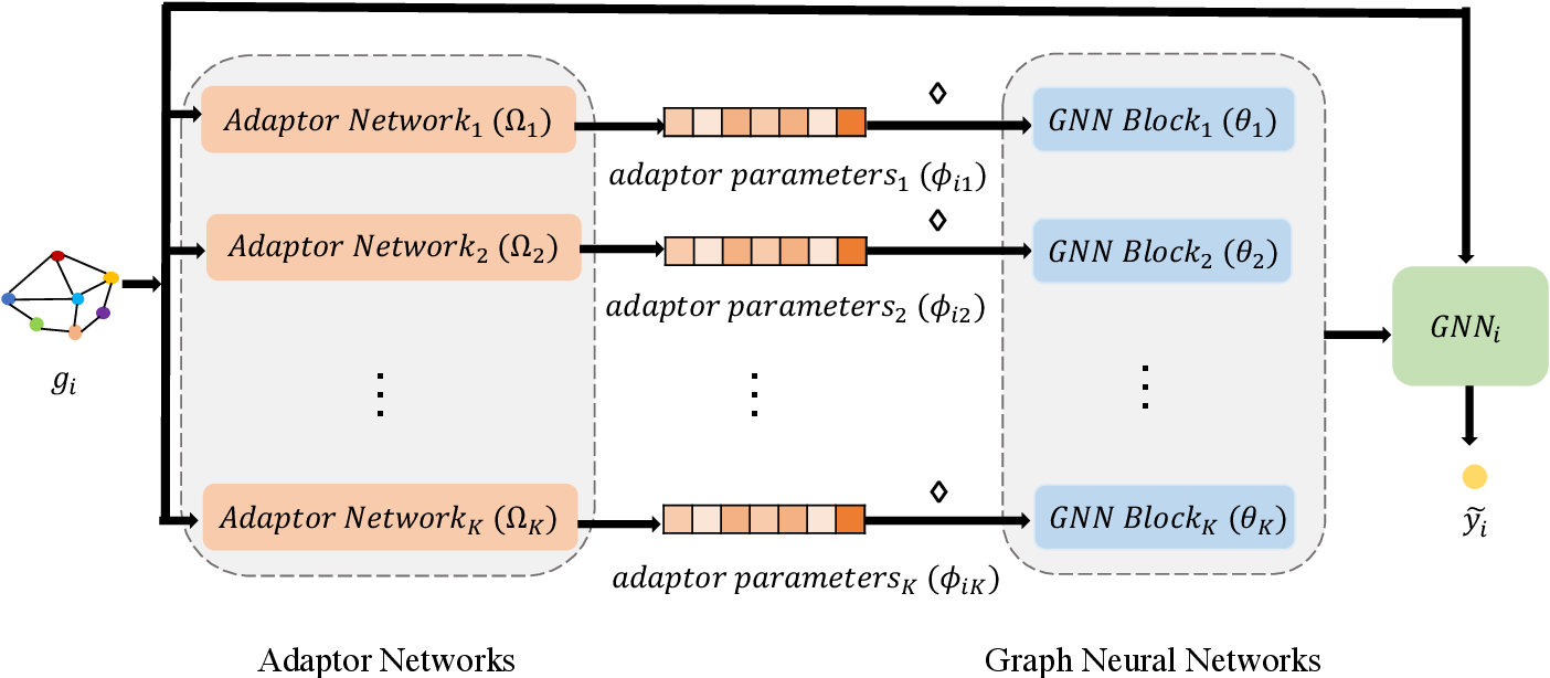Figure 3 for Non-IID Graph Neural Networks