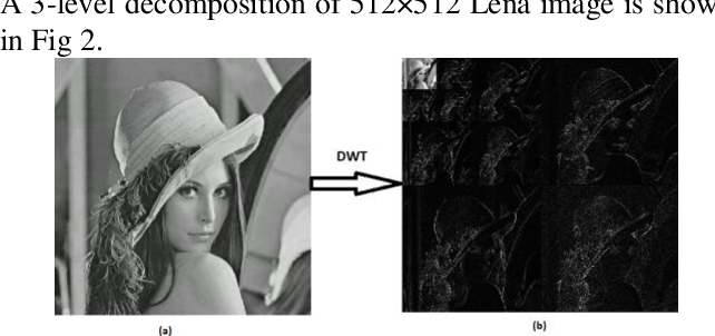 Figure 3 for A Non-Blind Watermarking Scheme for Gray Scale Images in Discrete Wavelet Transform Domain using Two Subbands