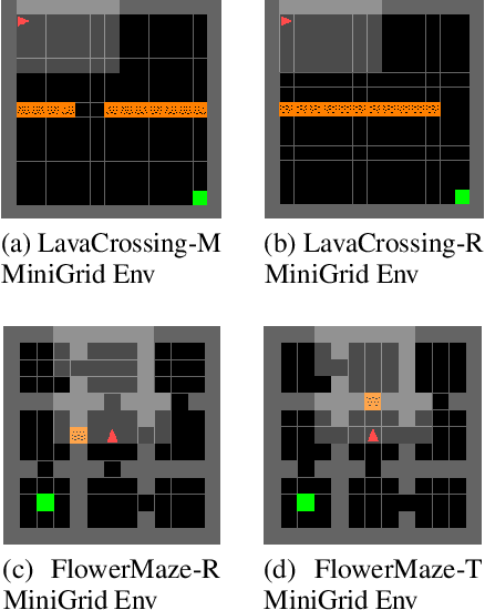 Figure 4 for oIRL: Robust Adversarial Inverse Reinforcement Learning with Temporally Extended Actions