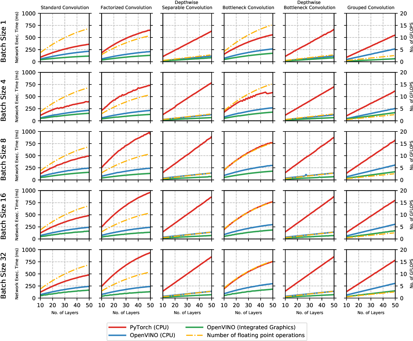 Figure 1 for Does Form Follow Function? An Empirical Exploration of the Impact of Deep Neural Network Architecture Design on Hardware-Specific Acceleration