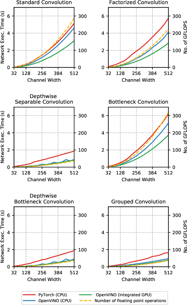 Figure 2 for Does Form Follow Function? An Empirical Exploration of the Impact of Deep Neural Network Architecture Design on Hardware-Specific Acceleration