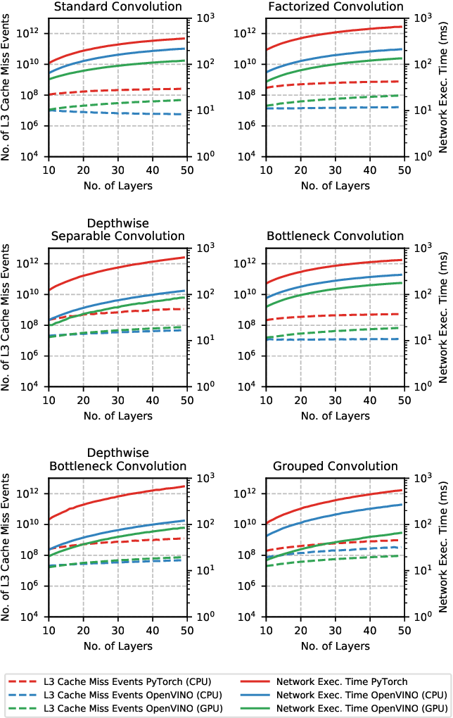 Figure 3 for Does Form Follow Function? An Empirical Exploration of the Impact of Deep Neural Network Architecture Design on Hardware-Specific Acceleration