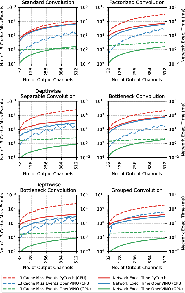 Figure 4 for Does Form Follow Function? An Empirical Exploration of the Impact of Deep Neural Network Architecture Design on Hardware-Specific Acceleration