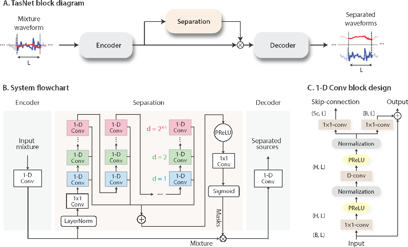 Figure 1 for TasNet: Surpassing Ideal Time-Frequency Masking for Speech Separation
