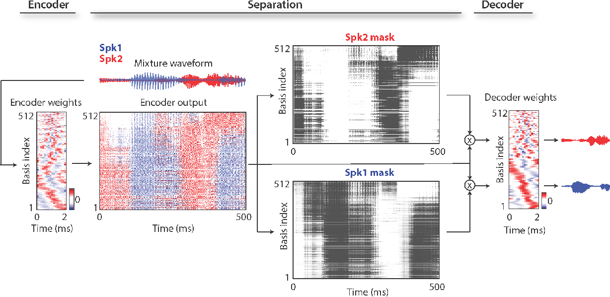 Figure 2 for TasNet: Surpassing Ideal Time-Frequency Masking for Speech Separation