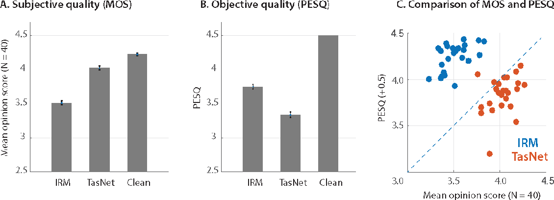 Figure 3 for TasNet: Surpassing Ideal Time-Frequency Masking for Speech Separation