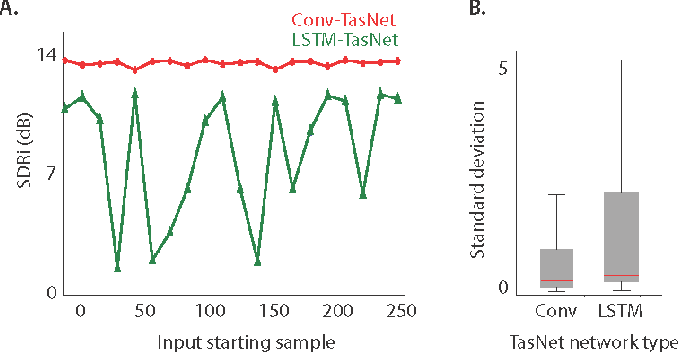 Figure 4 for TasNet: Surpassing Ideal Time-Frequency Masking for Speech Separation