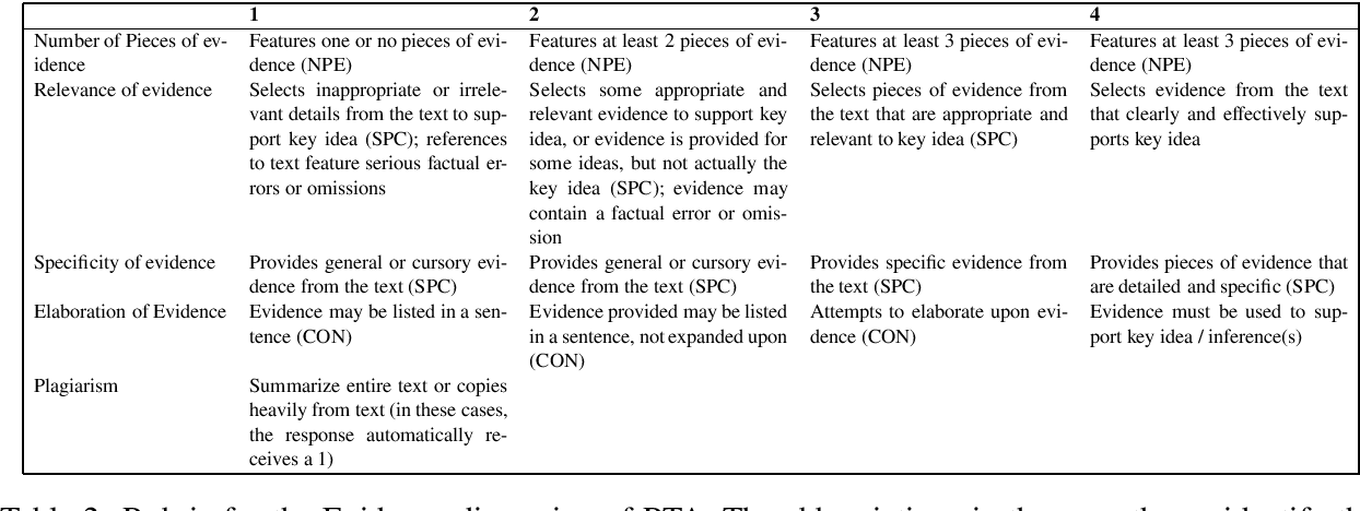 Figure 2 for Word Embedding for Response-To-Text Assessment of Evidence