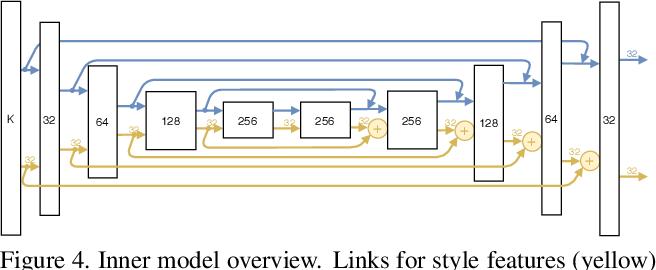 Figure 4 for Deep SVBRDF Estimation on Real Materials