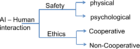 Figure 1 for Using experimental game theory to transit human values to ethical AI