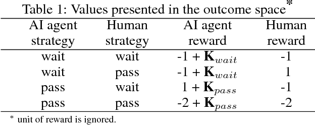 Figure 2 for Using experimental game theory to transit human values to ethical AI