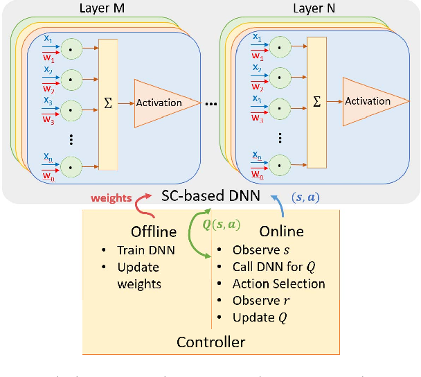 Figure 3 for Deep Reinforcement Learning: Framework, Applications, and Embedded Implementations