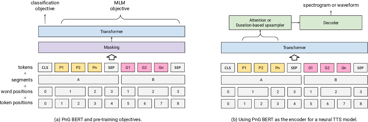 Figure 1 for PnG BERT: Augmented BERT on Phonemes and Graphemes for Neural TTS